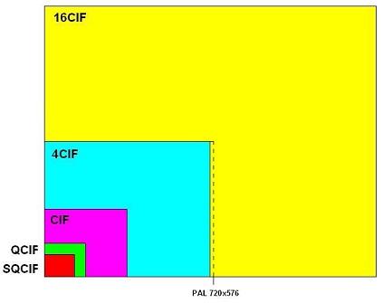 Image format cif hd1 d1 best option
